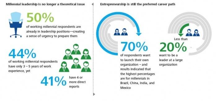 Deloitte Millennial Survey 2014