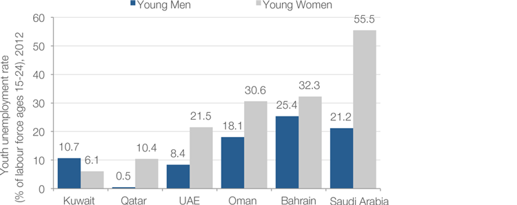 WEF Youth Unemployment Rate in GCC